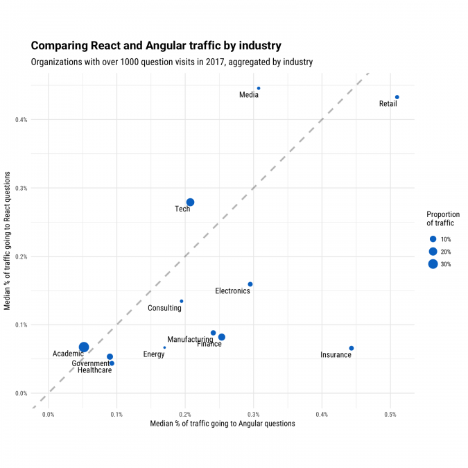 React-vs-Angular-by-industry